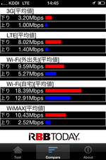 RBB TODAY SPEED TEST(通信スピード測定アプリ!)